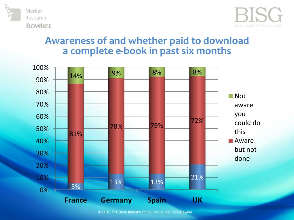 Awareness of and whether paid to download a complete e-book in past six months