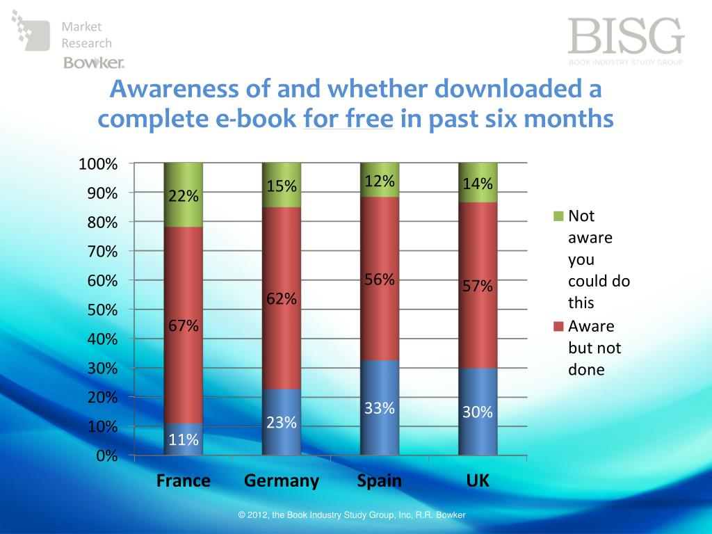 Awareness of and whether downloaded a complete e-book