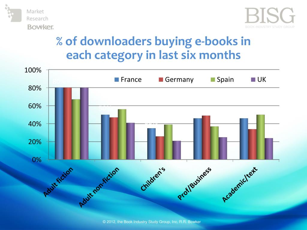 % of downloaders buying e-books in