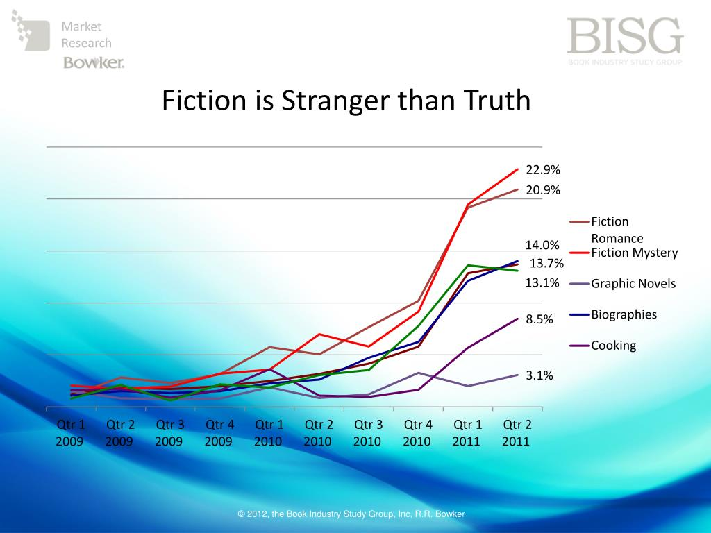 Fiction is Stranger than Truth