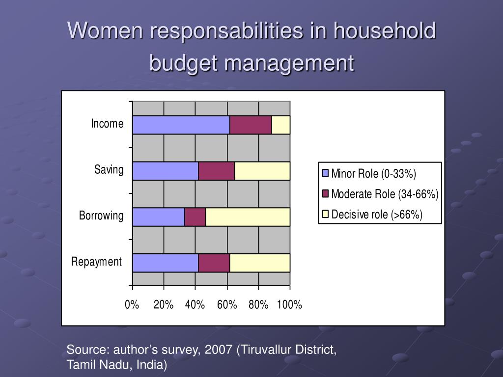 Women responsabilities in household budget management