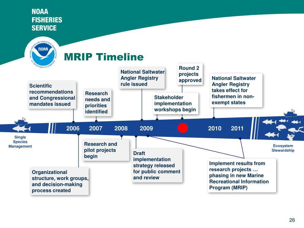 MRIP Timeline