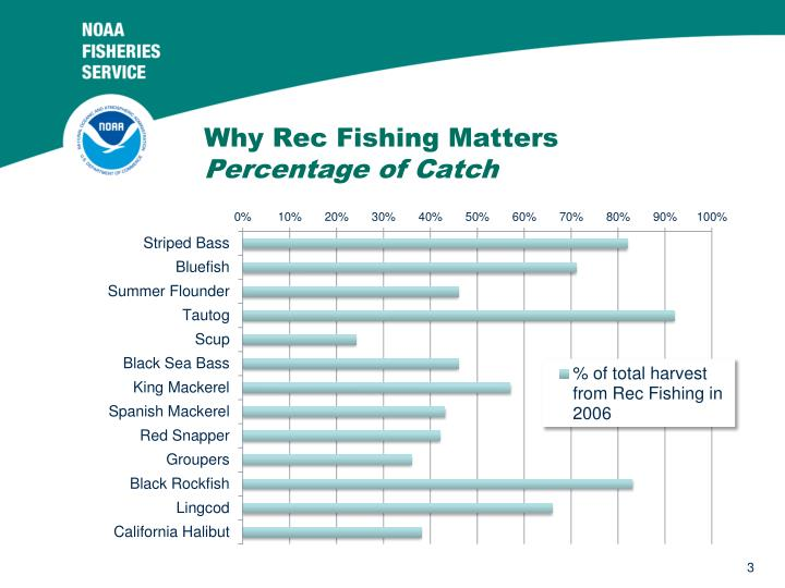 Why rec fishing matters percentage of catch