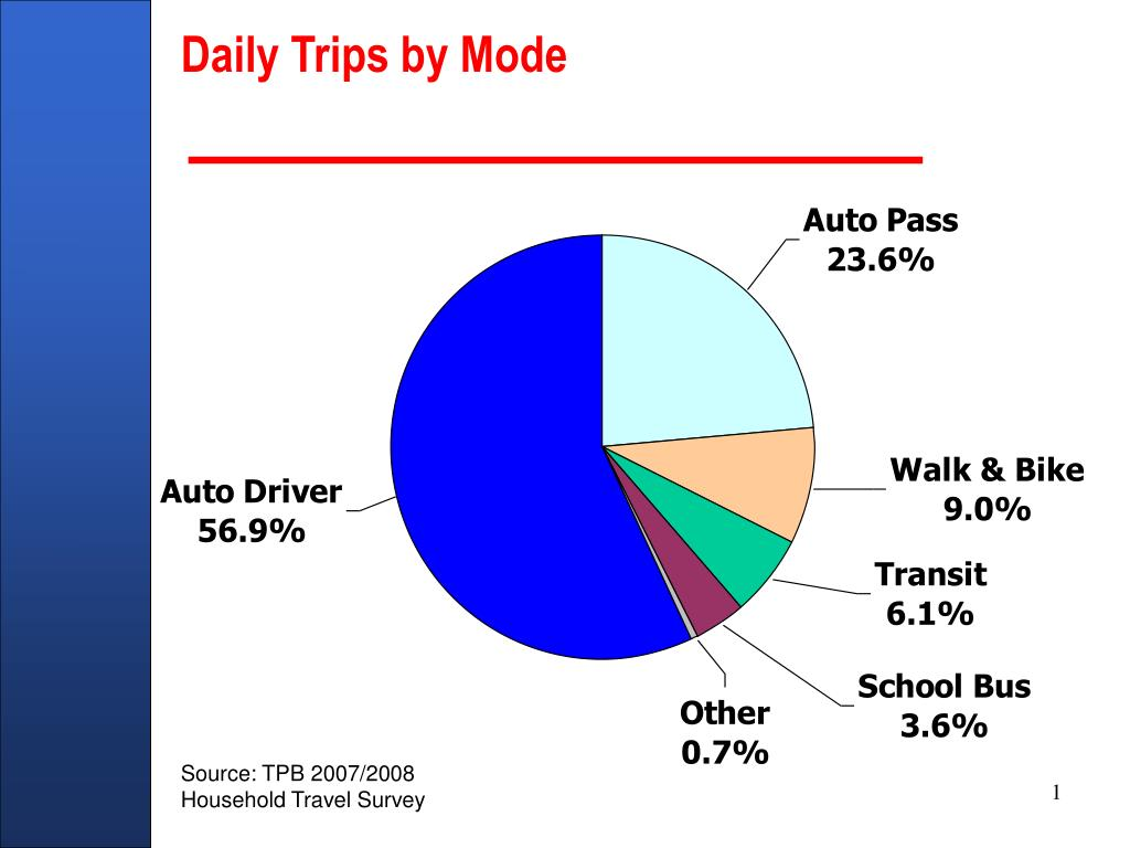 Daily Trips by Mode