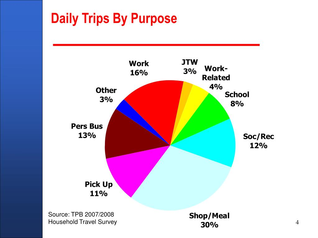 Daily Trips By Purpose