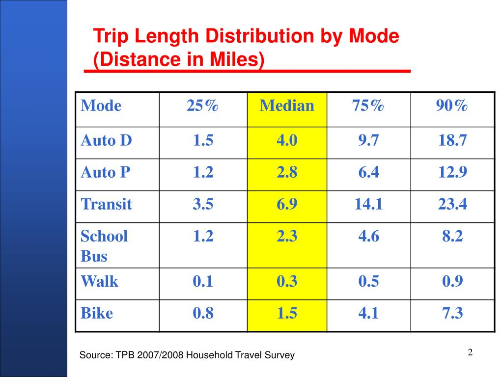 Trip Length Distribution by Mode (Distance in Miles)