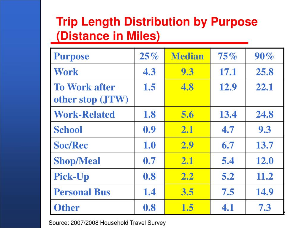 Trip Length Distribution by Purpose (Distance in Miles)