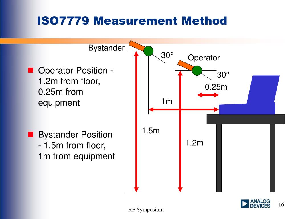 ISO7779 Measurement Method
