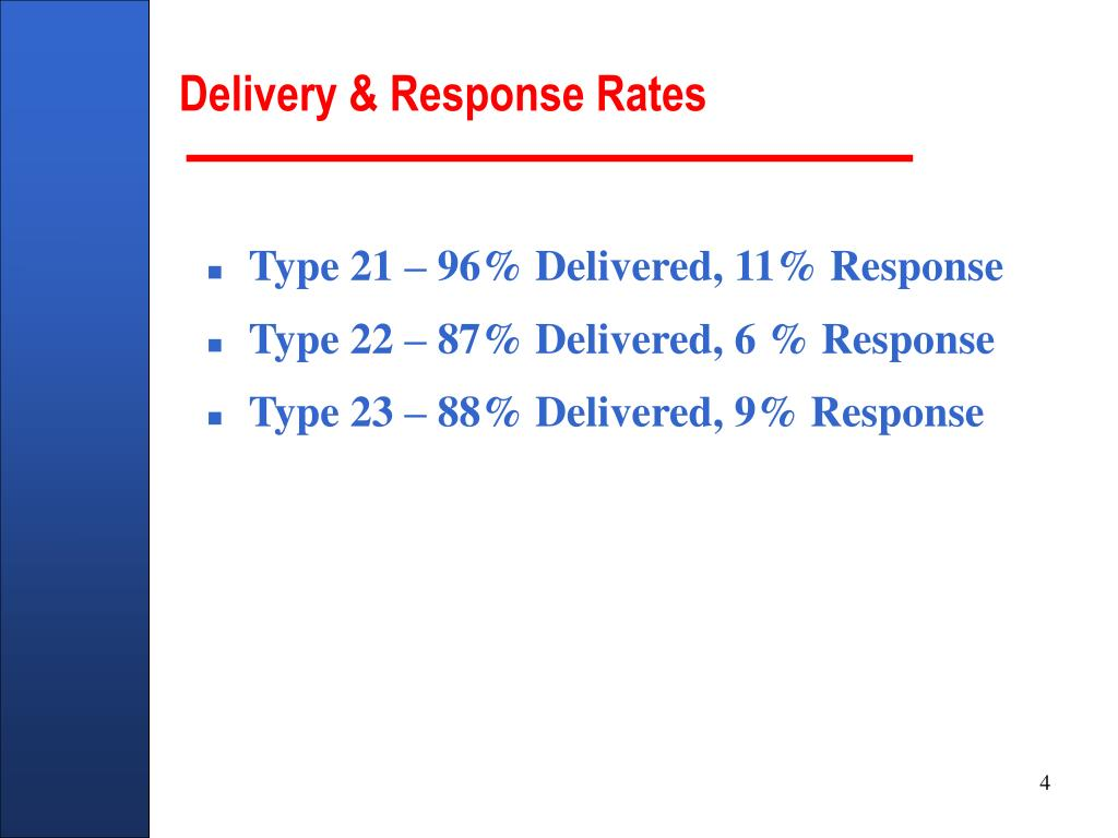 Delivery & Response Rates