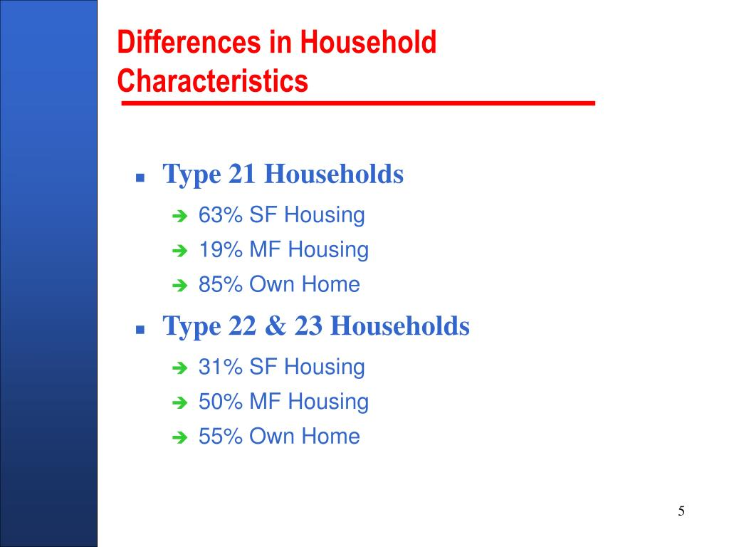 Differences in Household Characteristics