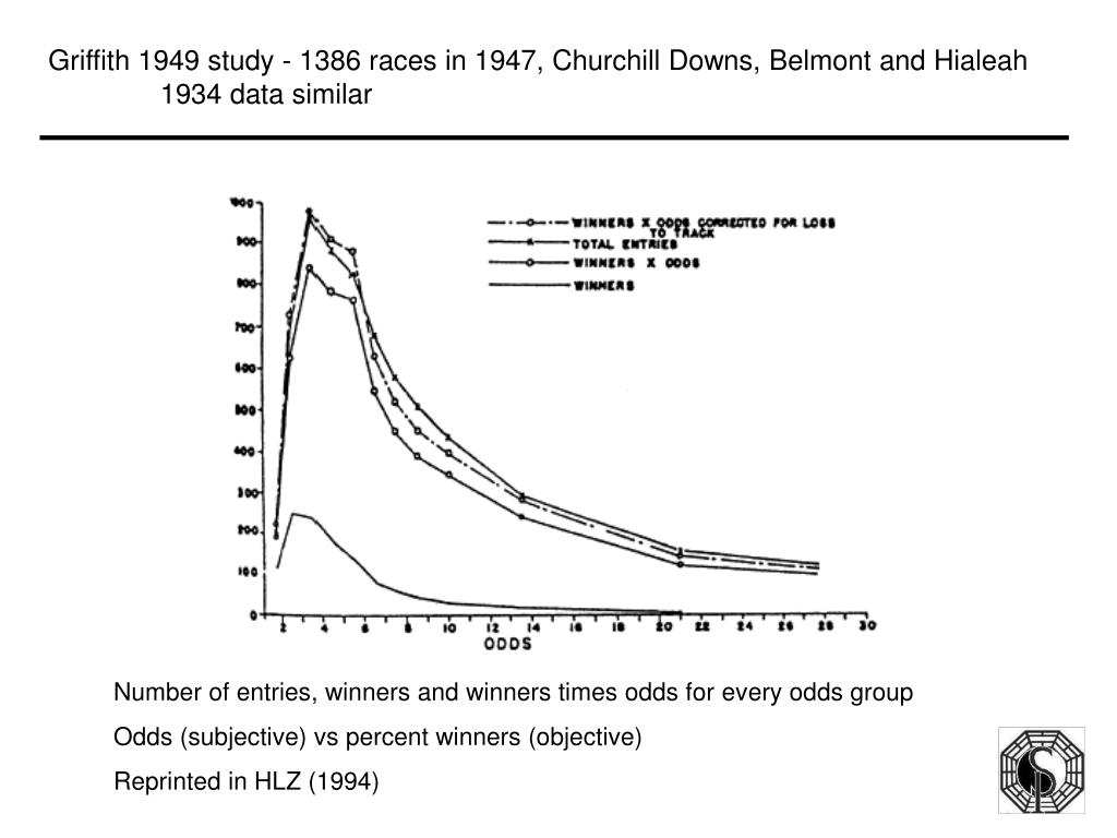 Griffith 1949 study - 1386 races in 1947, Churchill Downs, Belmont and Hialeah