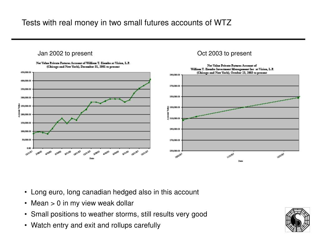 Tests with real money in two small futures accounts of WTZ