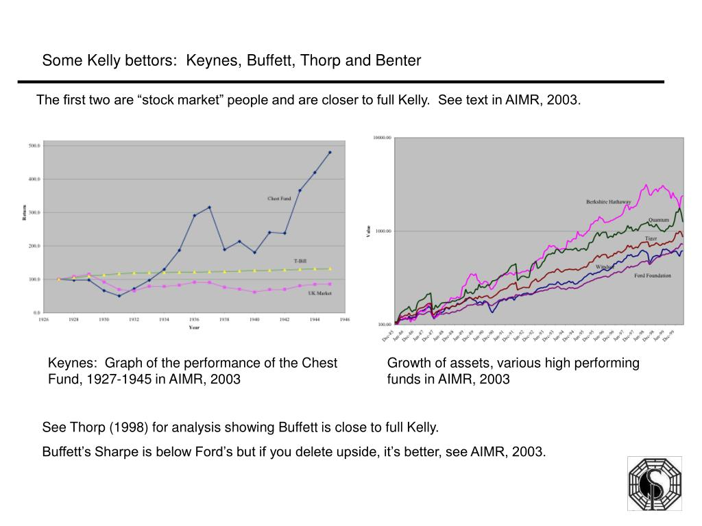 Some Kelly bettors:  Keynes, Buffett, Thorp and Benter