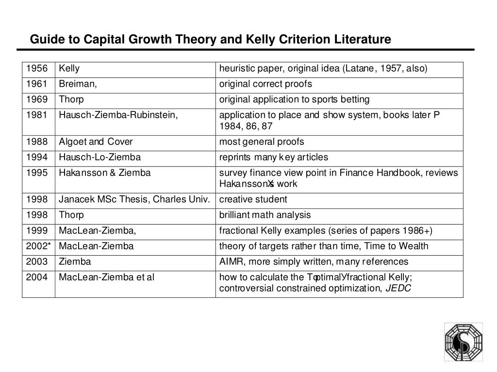 Guide to Capital Growth Theory and Kelly Criterion Literature