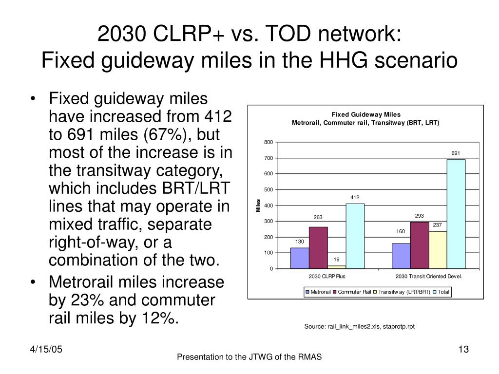 2030 CLRP+ vs. TOD network: