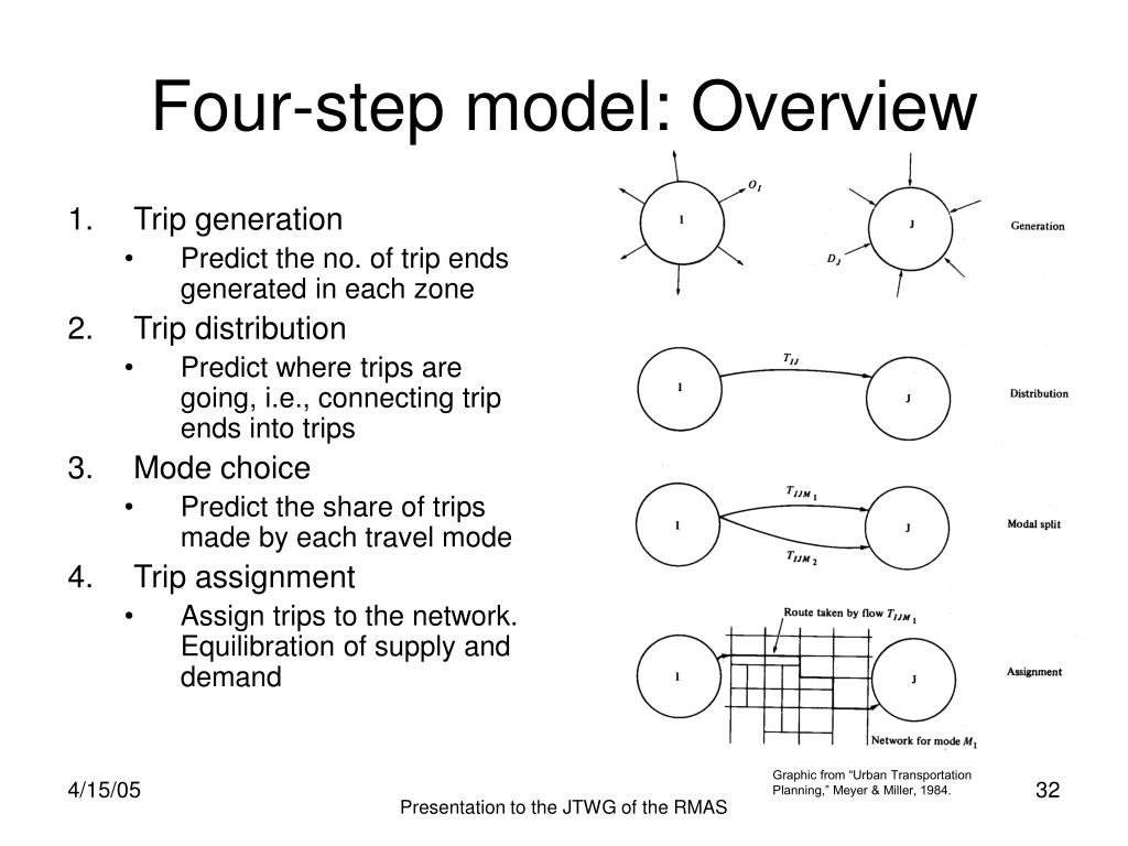Four-step model: Overview