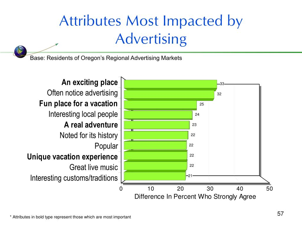 Attributes Most Impacted by Advertising