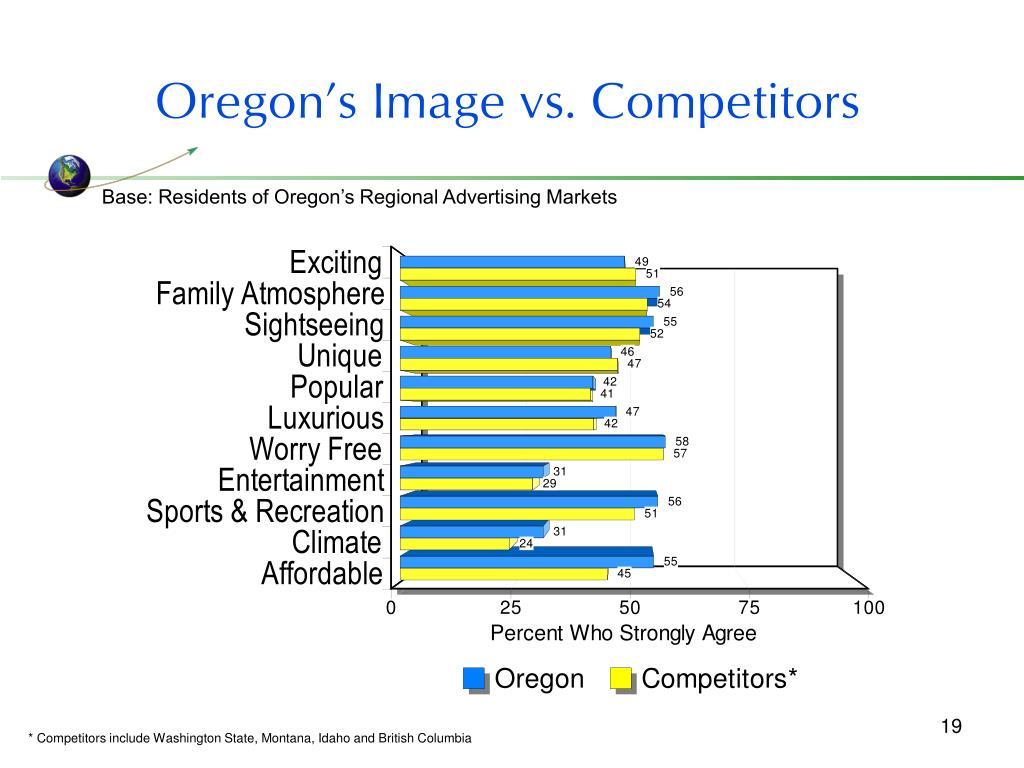 Oregon's Image vs. Competitors
