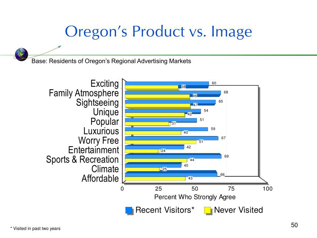 Oregon's Product vs. Image