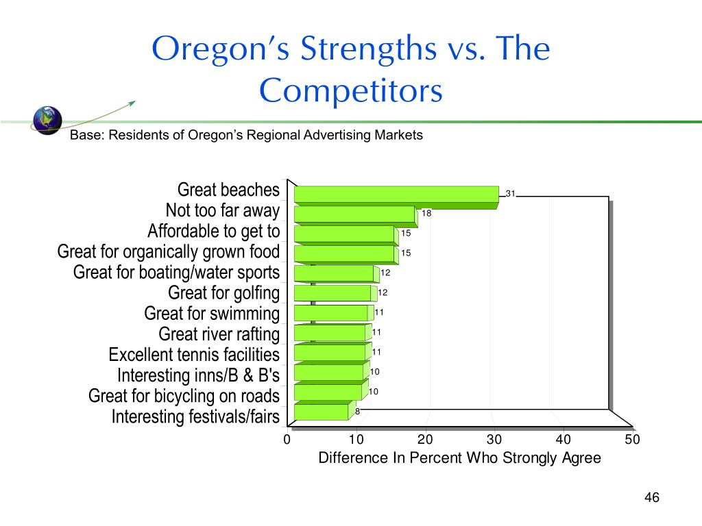Oregon's Strengths vs. The Competitors
