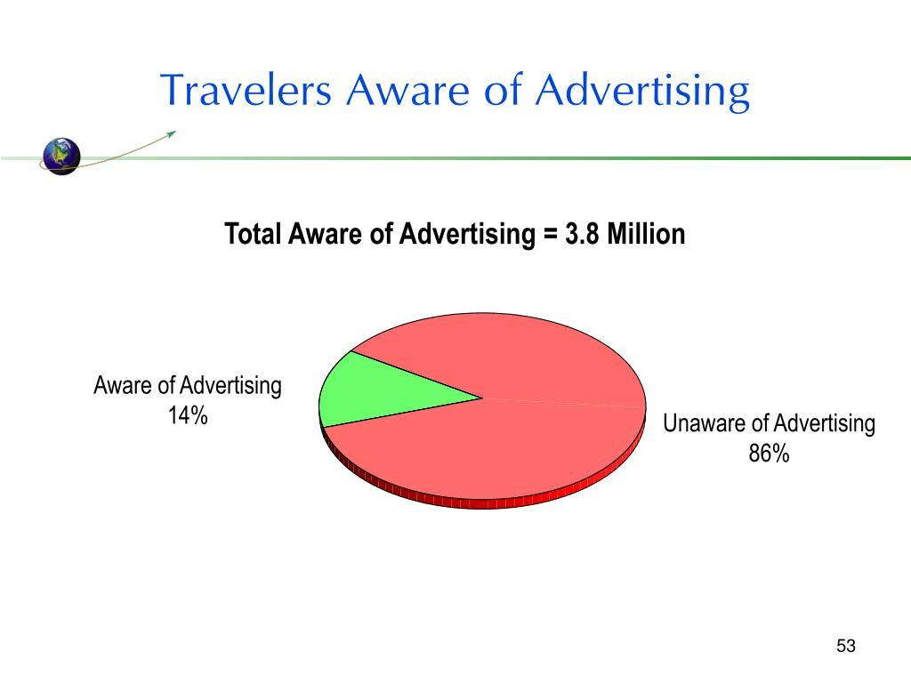Travelers Aware of Advertising