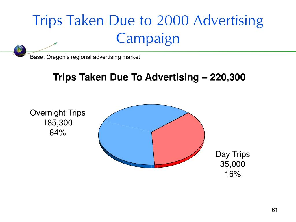 Trips Taken Due to 2000 Advertising Campaign