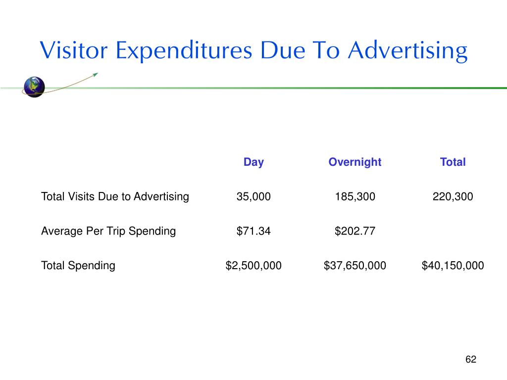 Visitor Expenditures Due To Advertising
