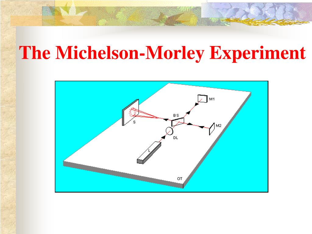 The Michelson-Morley Experiment