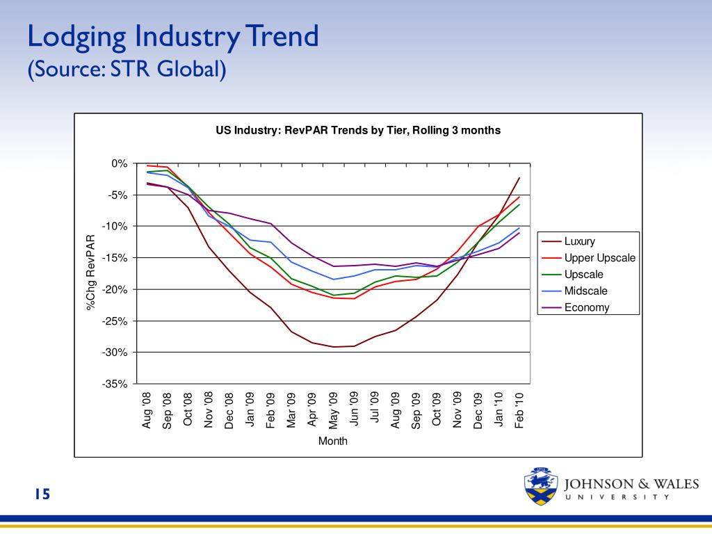 Lodging Industry Trend