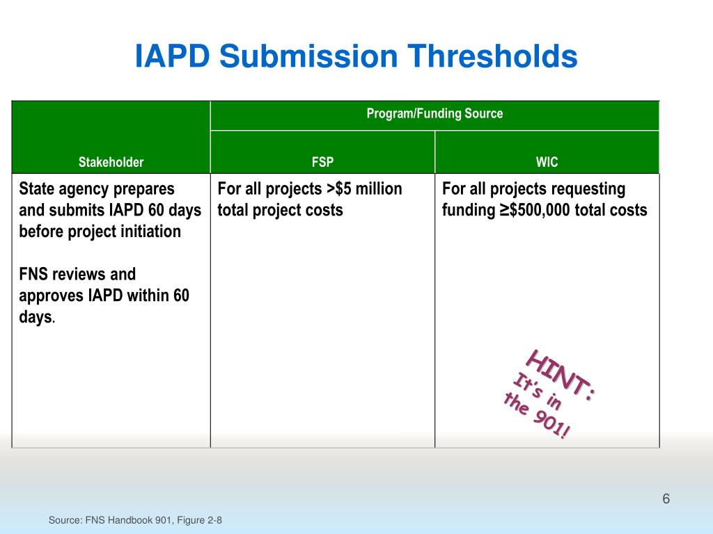 IAPD Submission Thresholds