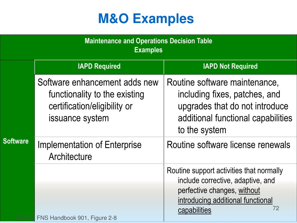 M&O Examples