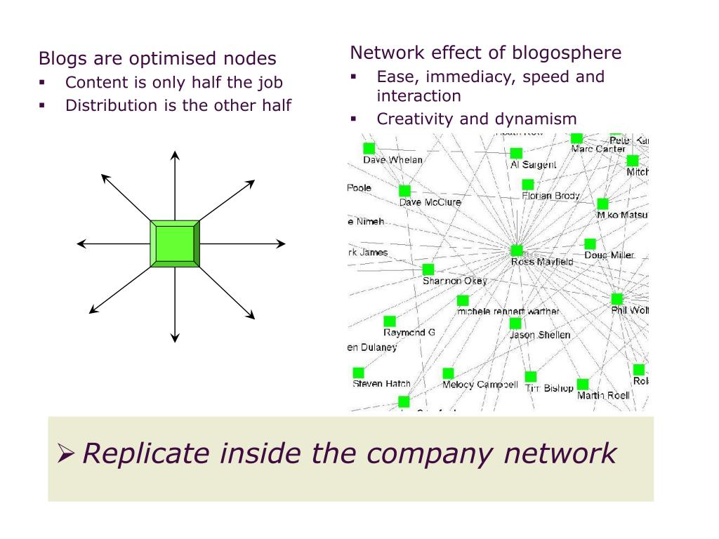 Blogs are optimised nodes
