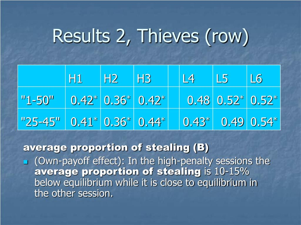 Results 2, Thieves (row)