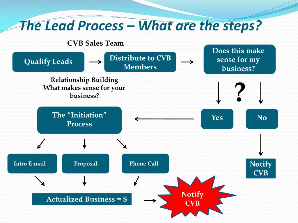 The Lead Process – What are the steps?