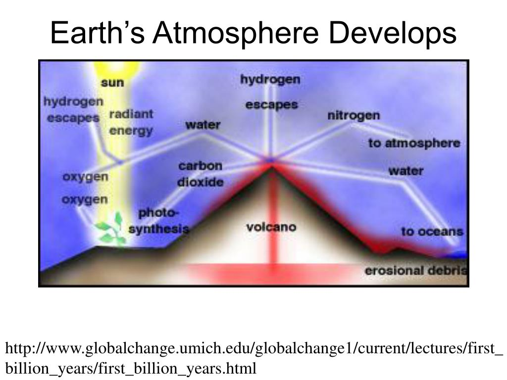 Earth's Atmosphere Develops