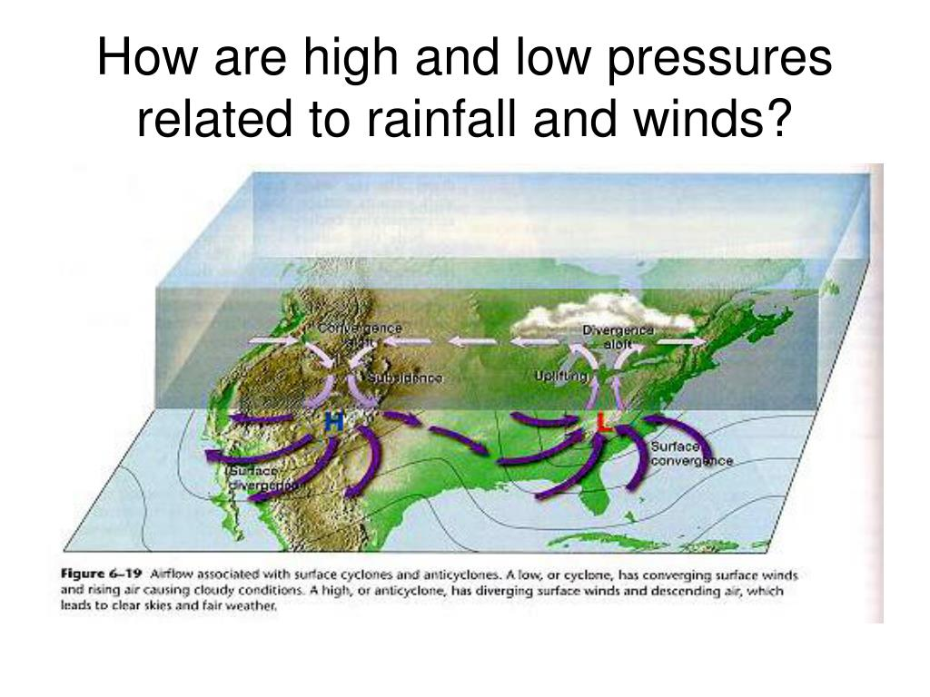 How are high and low pressures related to rainfall and winds?