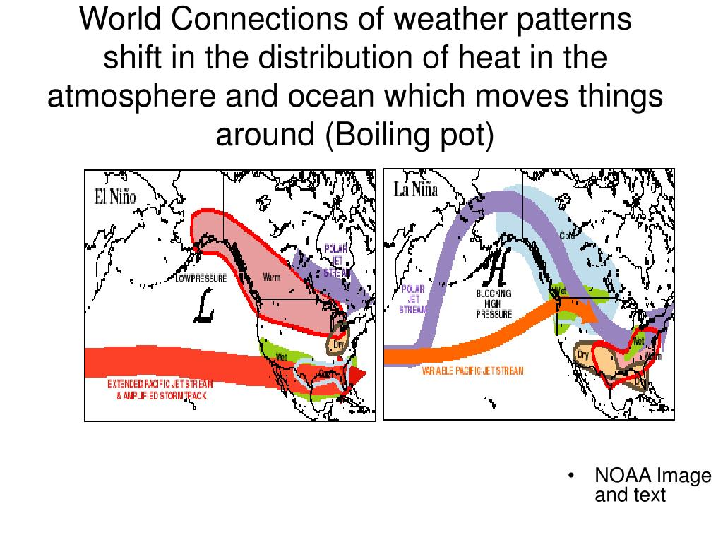 World Connections of weather patterns