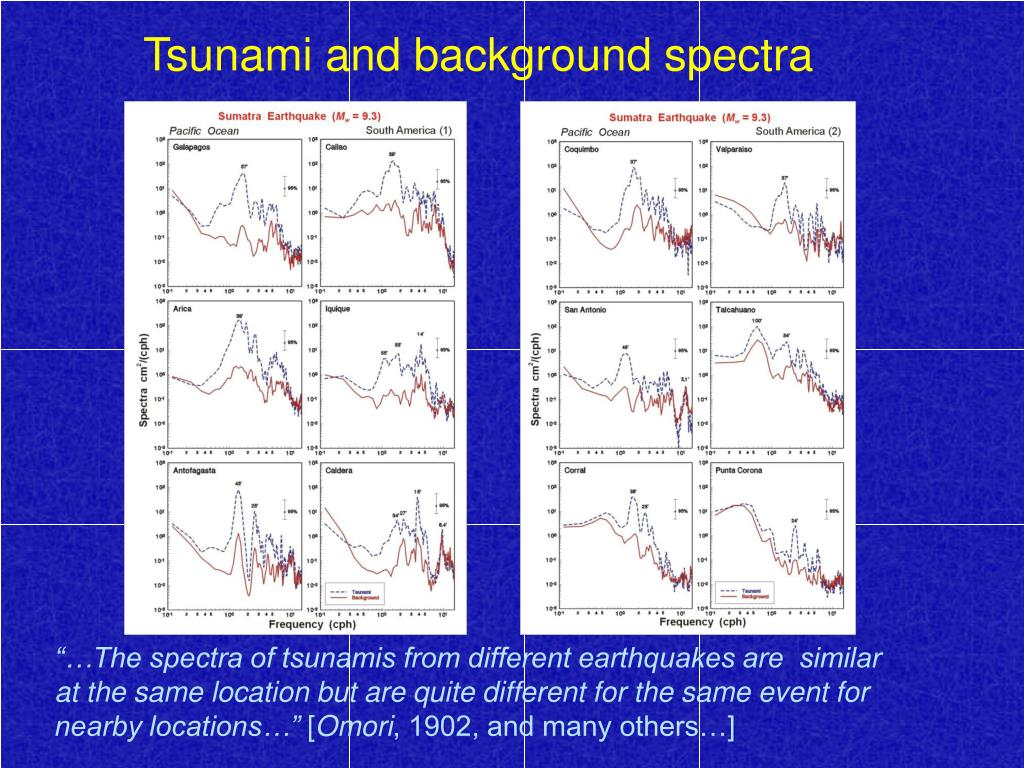 Tsunami and background spectra