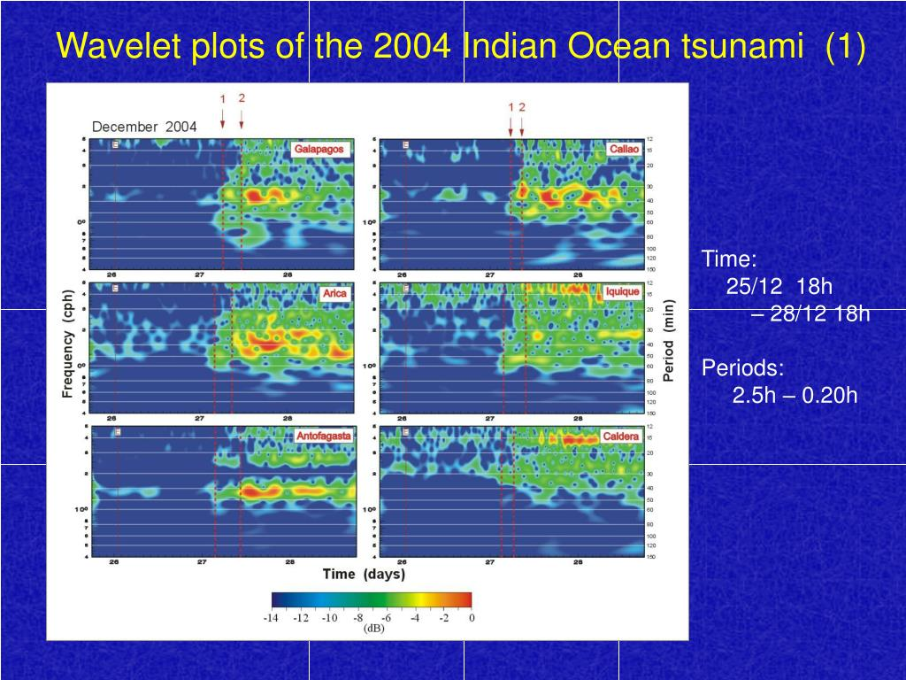 Wavelet plots of the 2004 Indian Ocean tsunami  (1)