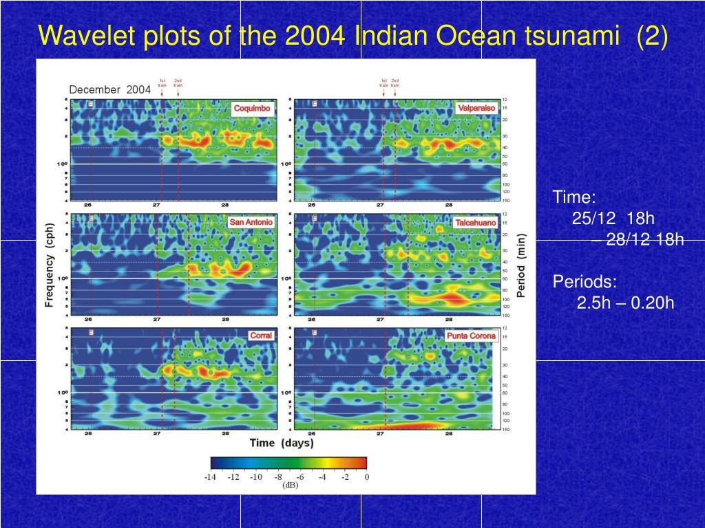 Wavelet plots of the 2004 Indian Ocean tsunami  (2)