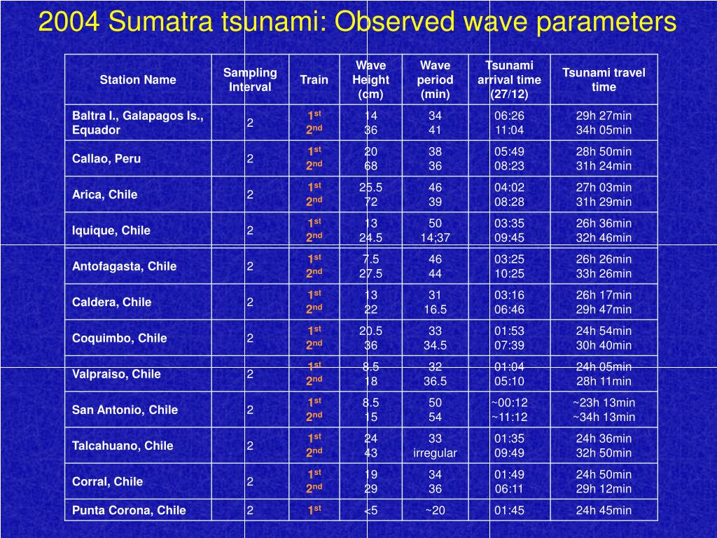 2004 Sumatra tsunami: Observed wave parameters