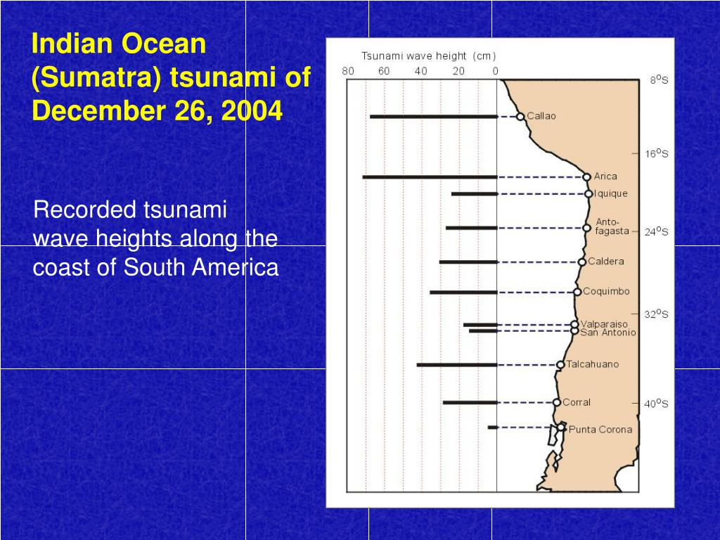 Indian Ocean (Sumatra) tsunami of December 26, 2004