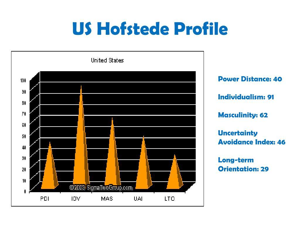 US Hofstede Profile