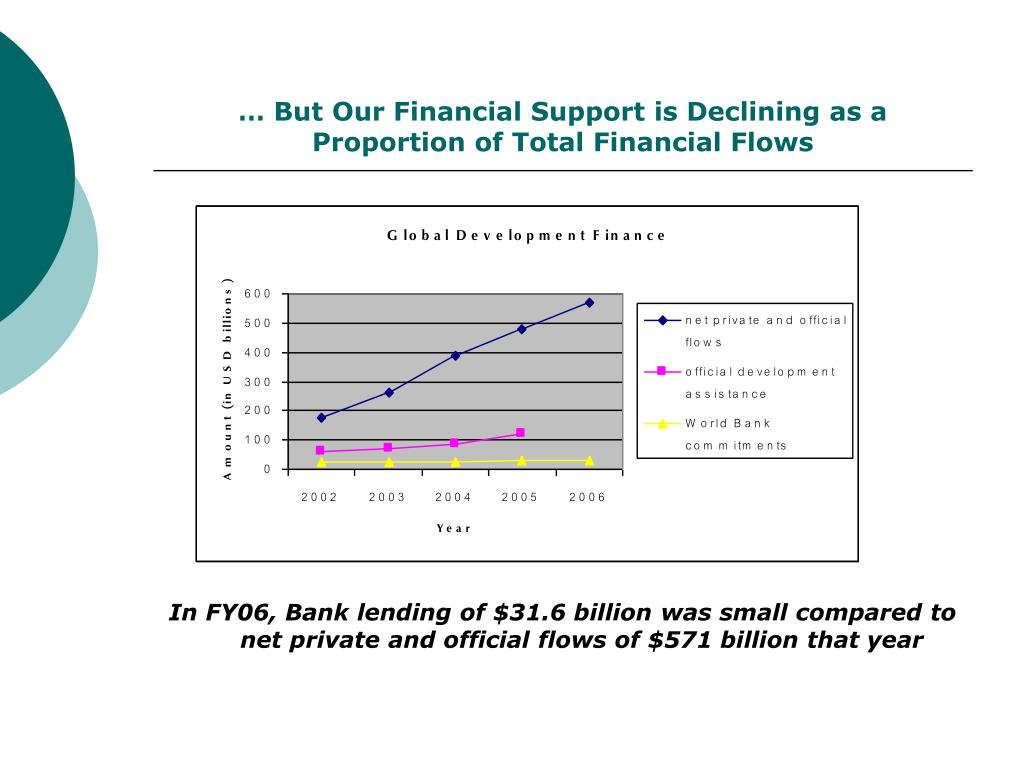 … But Our Financial Support is Declining as a Proportion of Total Financial Flows