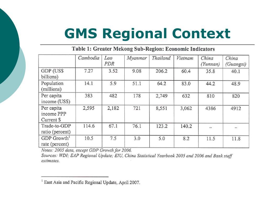 GMS Regional Context