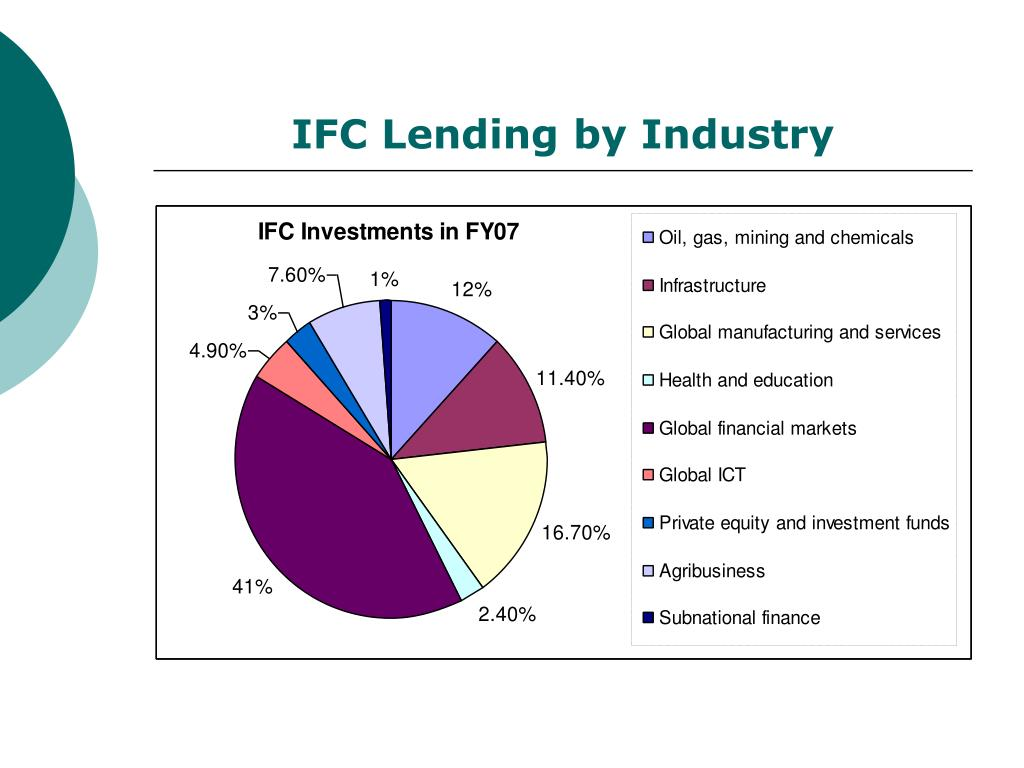 IFC Lending by Industry