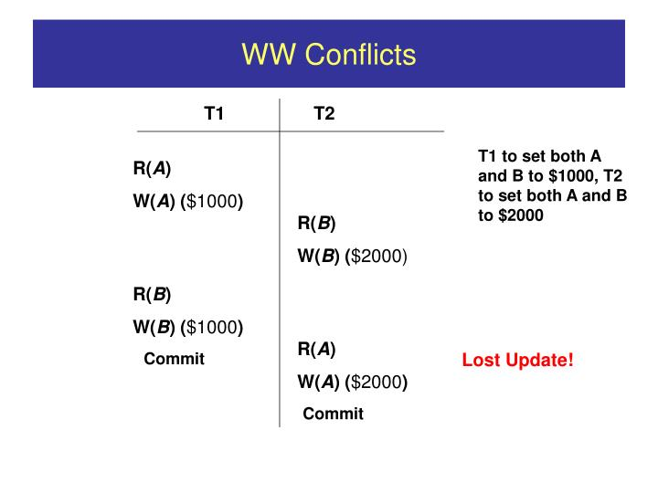 WW Conflicts
