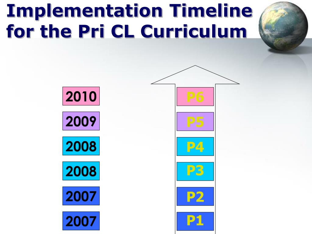 Implementation Timeline for the Pri CL Curriculum
