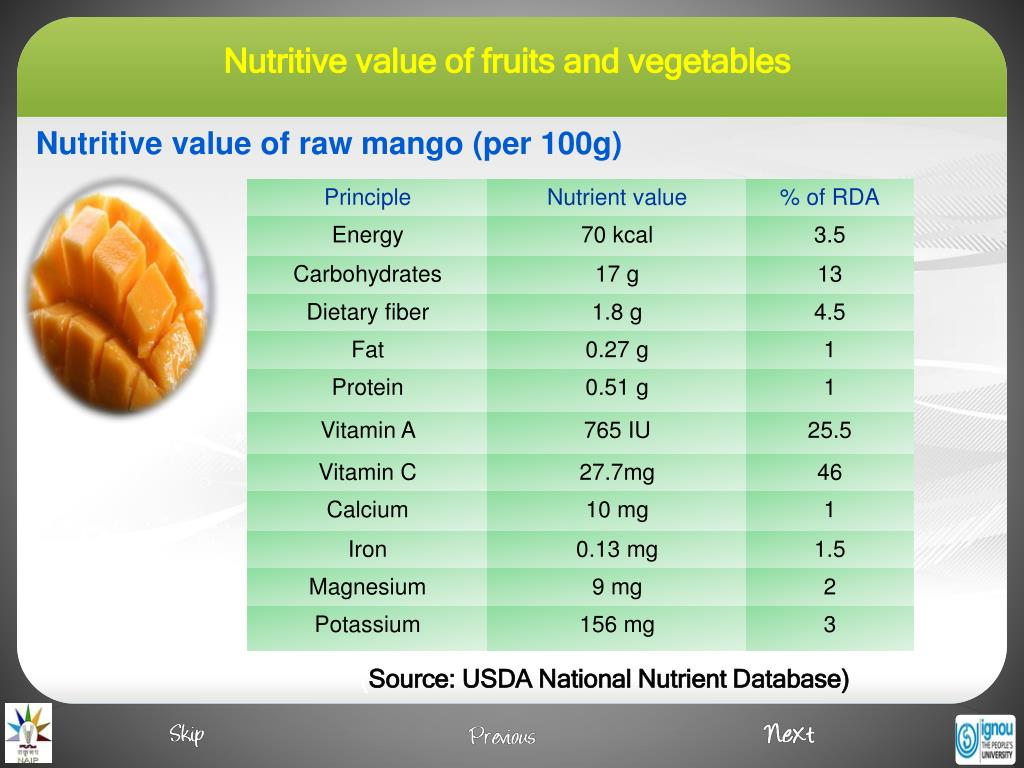 Nutritive value of raw mango (per 100g)