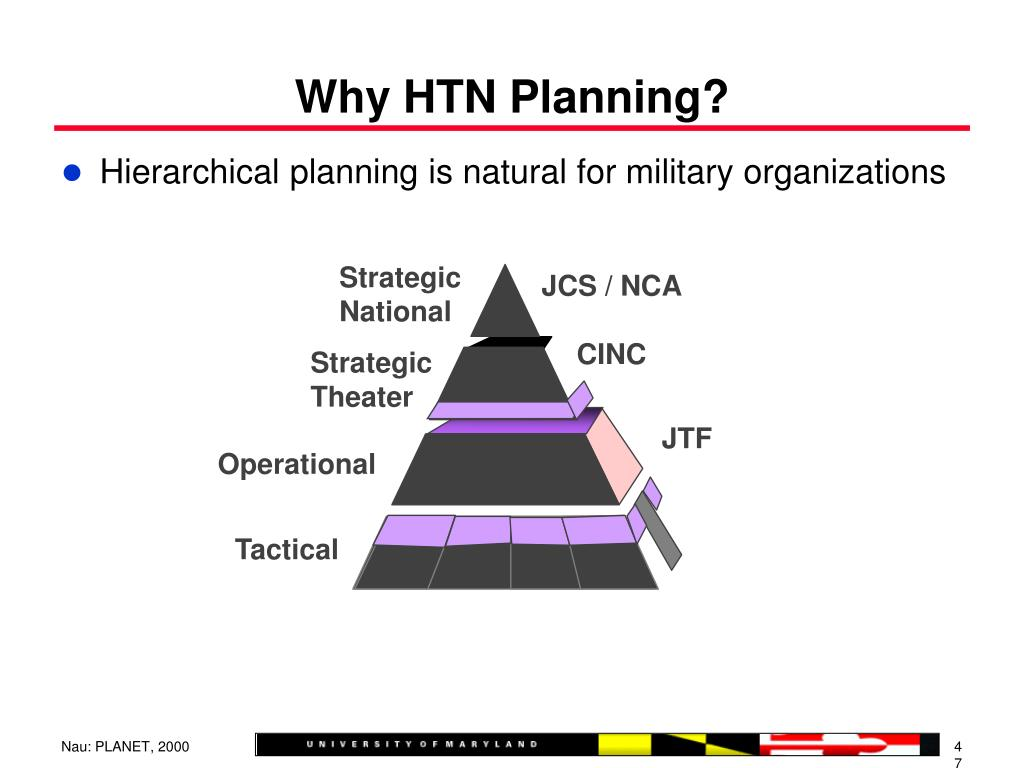 Hierarchical planning is natural for military organizations